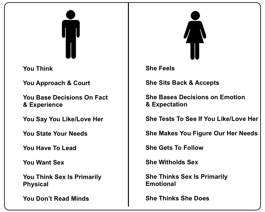 dating differences between men and women